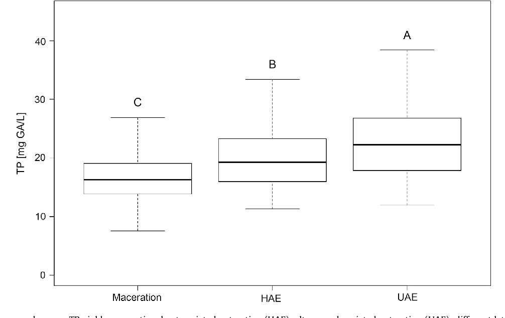 Pdf Optimization Of The Extraction Process Of Polyphenols From Thymus Serpyllum L Herb Using Maceration Heat And Ultrasound Assisted Techniques Semantic Scholar