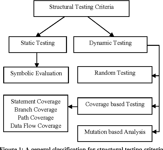 Search based software test data generation for structural
