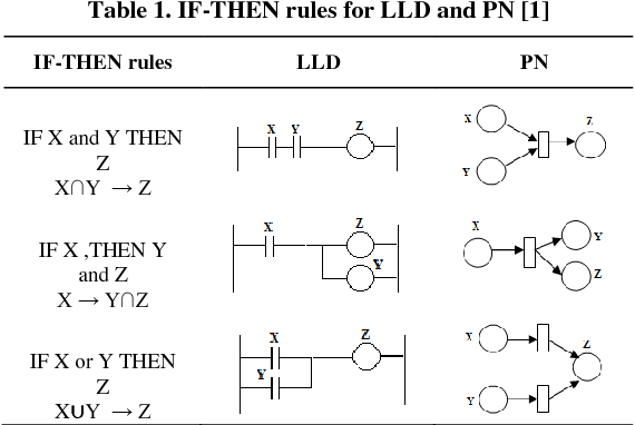 A Rule Based Evaluation Of Ladder Logic Diagram And Timed Petri Nets For Programmable Logic Controllers Semantic Scholar