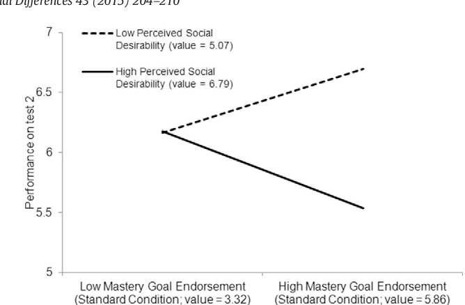 The motivation to learn as a self-presentation tool among