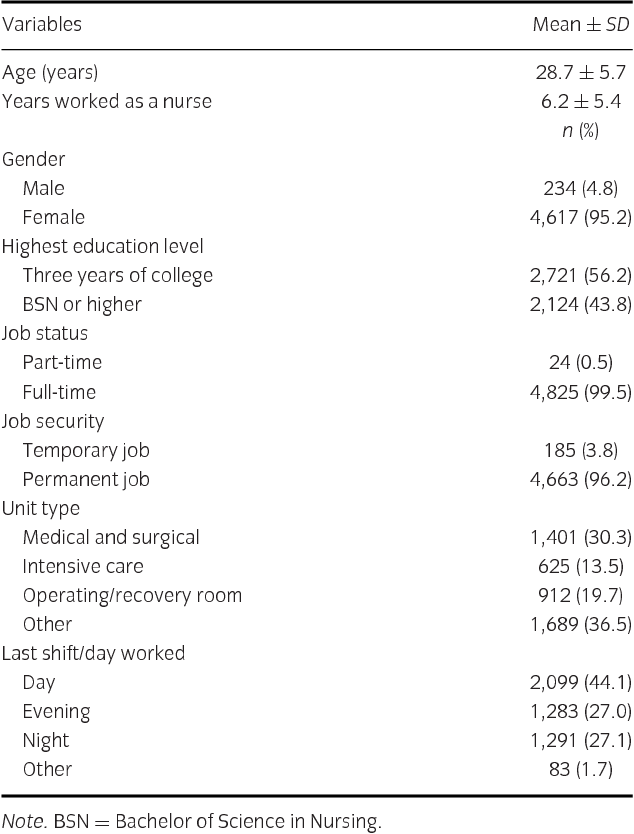 The Relationships of Nurse Staffing Level and Work