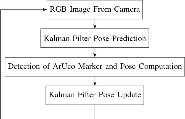 An Improvement on ArUco Marker for Pose Tracking Using