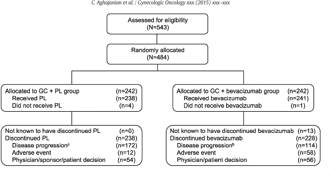 Figure 1 From Final Overall Survival And Safety Analysis Of Oceans A Phase 3 Trial Of Chemotherapy With Or Without Bevacizumab In Patients With Platinum Sensitive Recurrent Ovarian Cancer Semantic Scholar