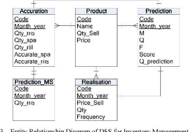 Decision support system for inventory management in pharmacy