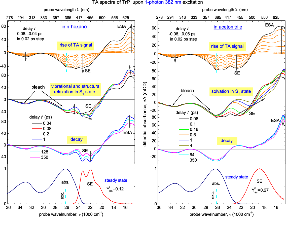 Figure 2 from Broadband transient absorption spectroscopy