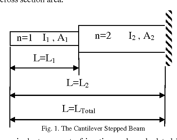 PDF] Calculating of Natural Frequency of Stepping Cantilever