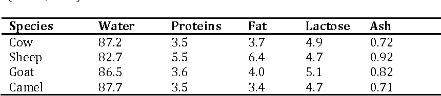 Pdf Composition And Nutritional Value Of Raw Milk Semantic Scholar