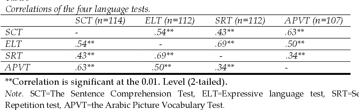 PDF] Reliability and Validity of Four Arabic Language Tests