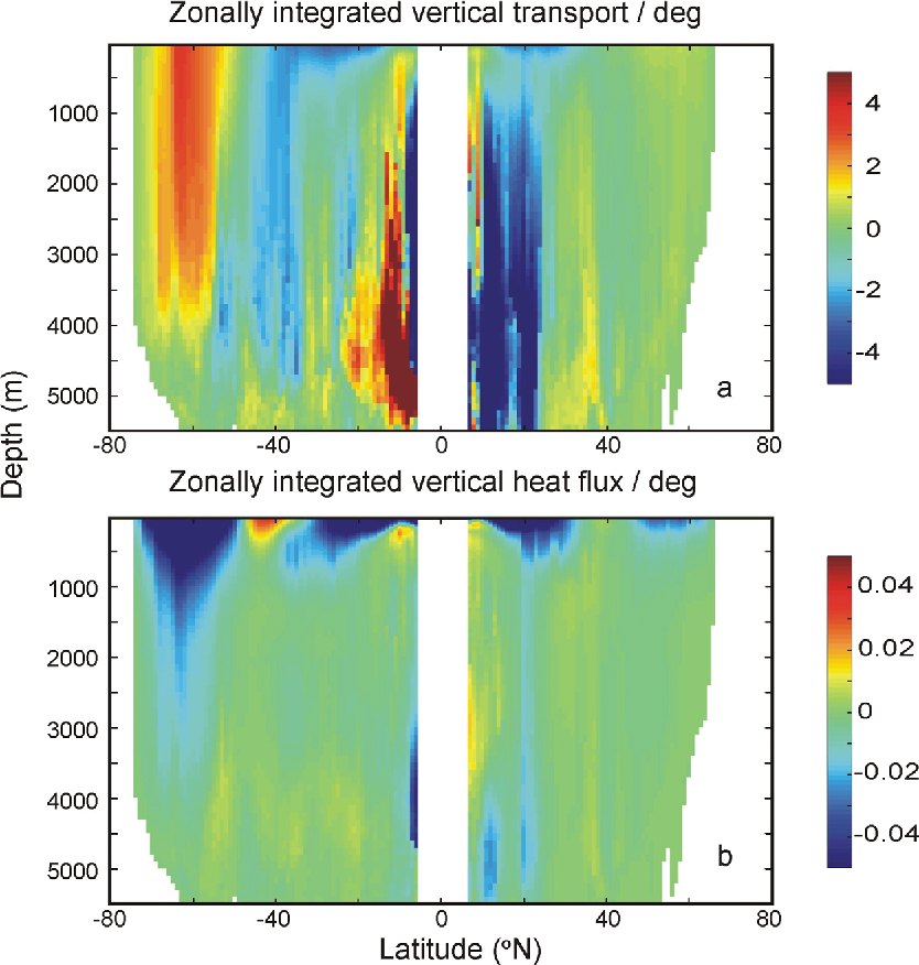 Figure 8. (a) Zonally integrated vertical transport (in Sv), and (b) heat flux (in PW) for the case discussed in section 4.2.2 in which AVISO and AGVA data are combined to specify the reference geostrophic velocity. Note that the large, spurious transports below 1000 m depth at low latitudes have relatively little influence on the heat flux.