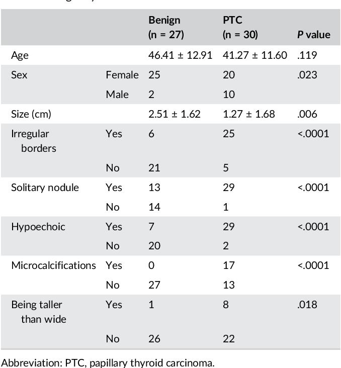 Ultrasound Characteristics Of Thyroid Nodules Facilitate