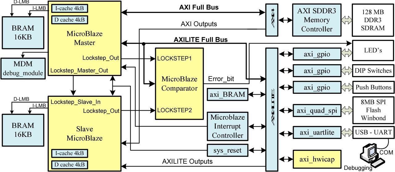 Dual-lockstep microblaze-based embedded system for error