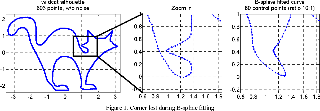 Figure 1 from Fitting B-splines to scattered data new and