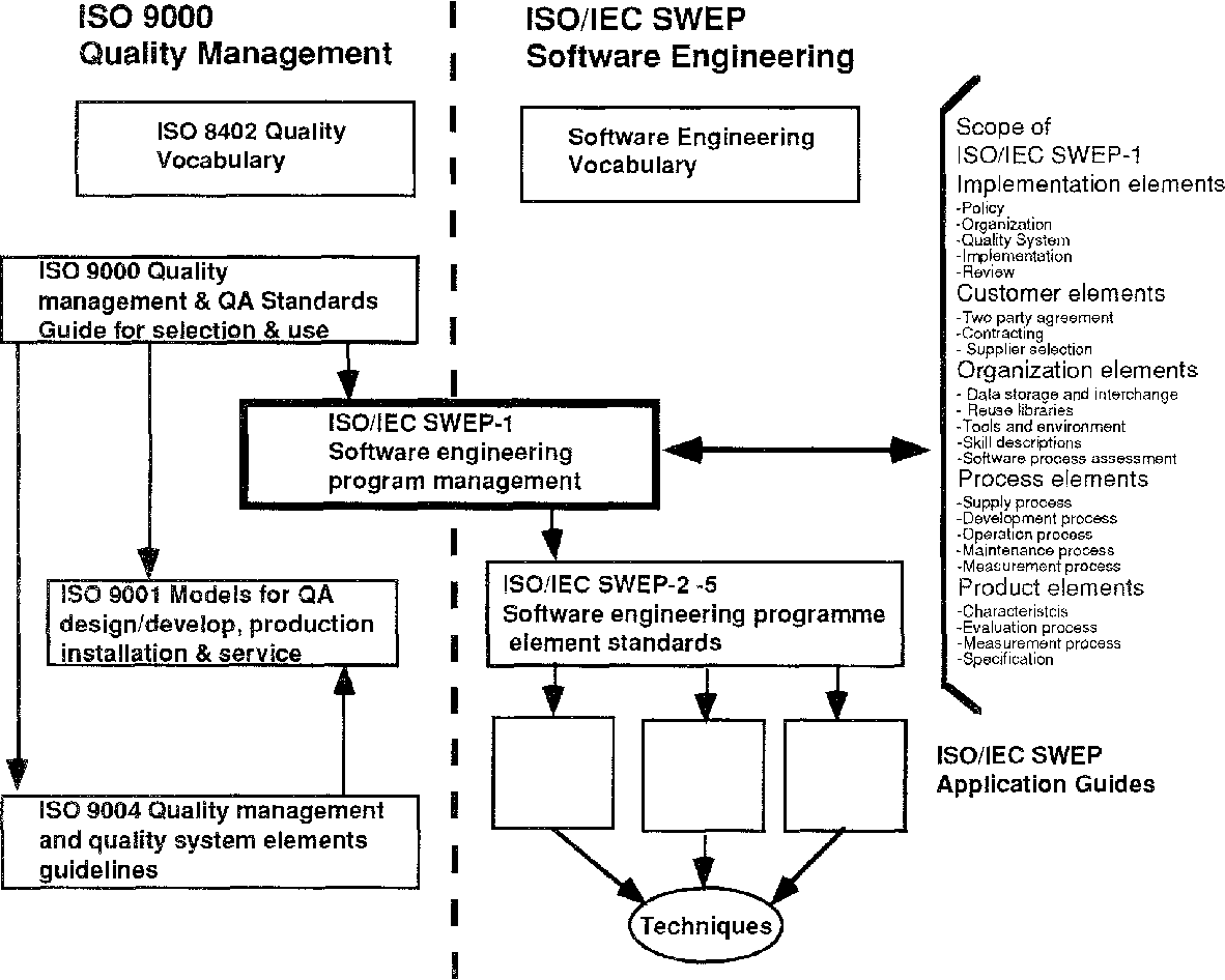 A Market Driven Architecture For Software Engineering Standards Semantic Scholar