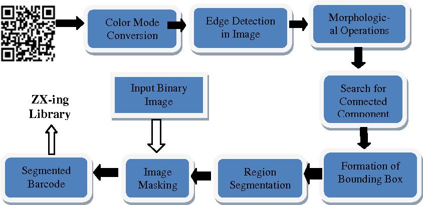 Barcode Scanner (aka ZXing or Zebra Crossing) - Semantic Scholar