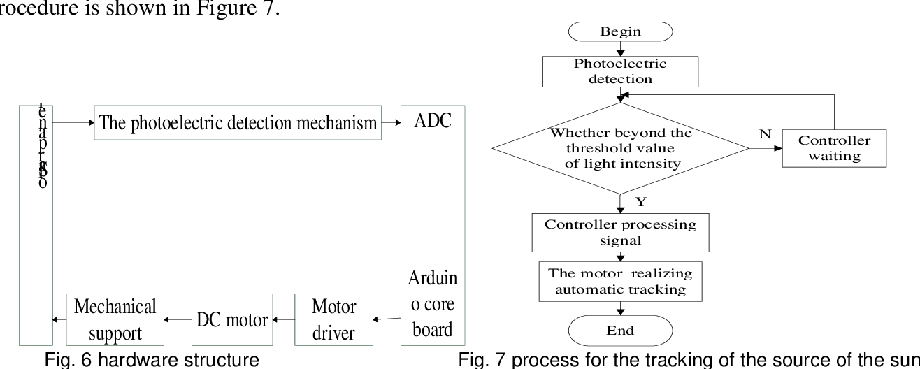 Pdf Design And Implementation Of Solar Tracking System Semantic Scholar