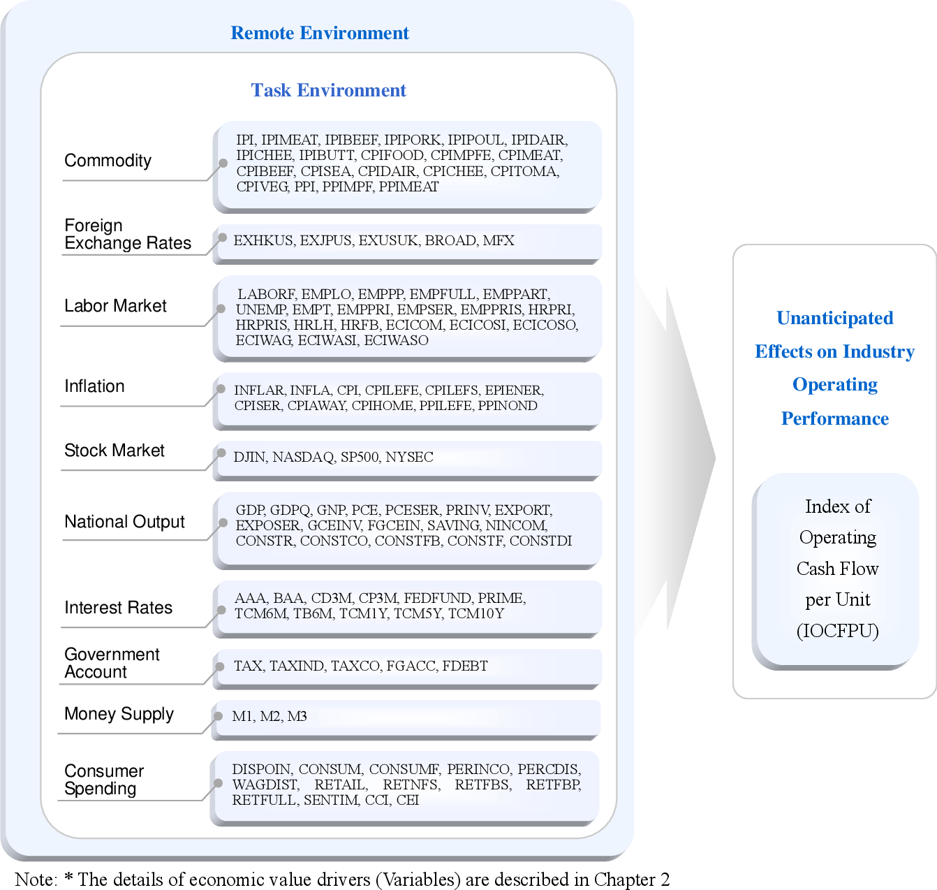 PDF] IDENTIFICATION OF ECONOMIC VALUE DRIVERS IMPACTING