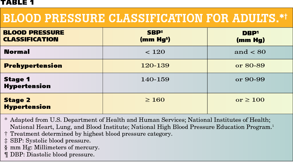 Pdf New National Guidelines On Hypertension A Summary For