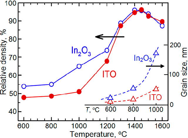 Figure 15 from In2O3-Based Thermoelectric Materials: The
