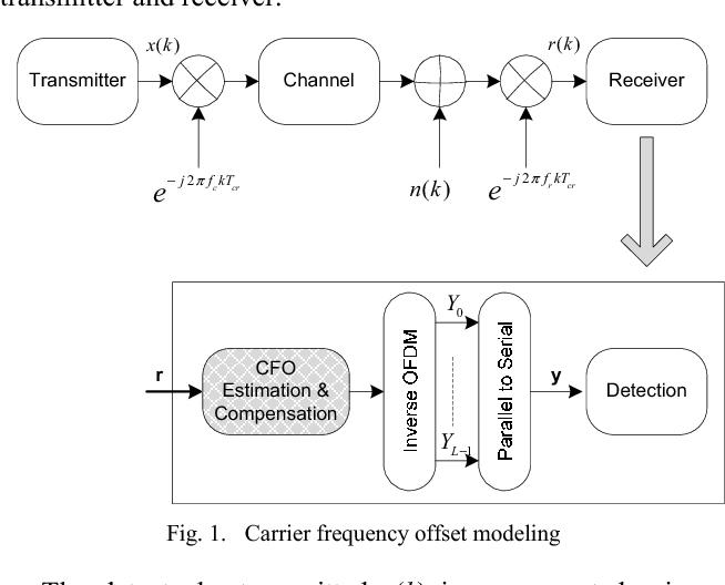 A modified FFT and biquadratic interpolation based algorithm