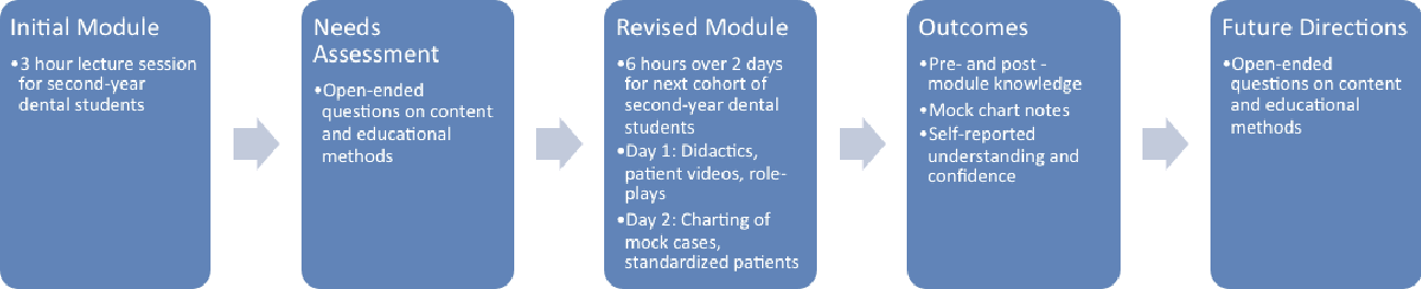 PDF] Teaching dental students to interact with survivors of