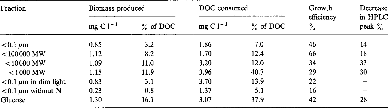 Table 4. The growth efficiency of bacteria (biomass produced divided by DOC consumed) in experiment II without algae. Values represent the third day of the incubation except cultures of < 1000 MW and glucose, which are from the seventh day of incubation.
