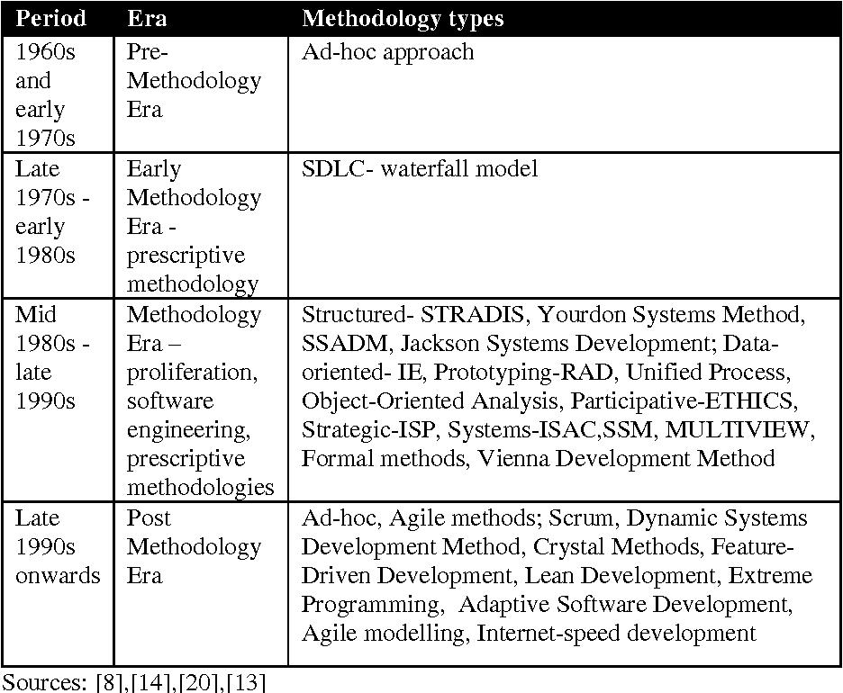 PDF] Hybrid Agile Development and Software Quality