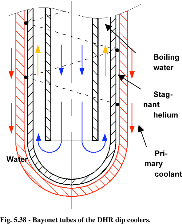 Figure 5 38 from Lead-Cooled Fast Reactor (LFR) Design
