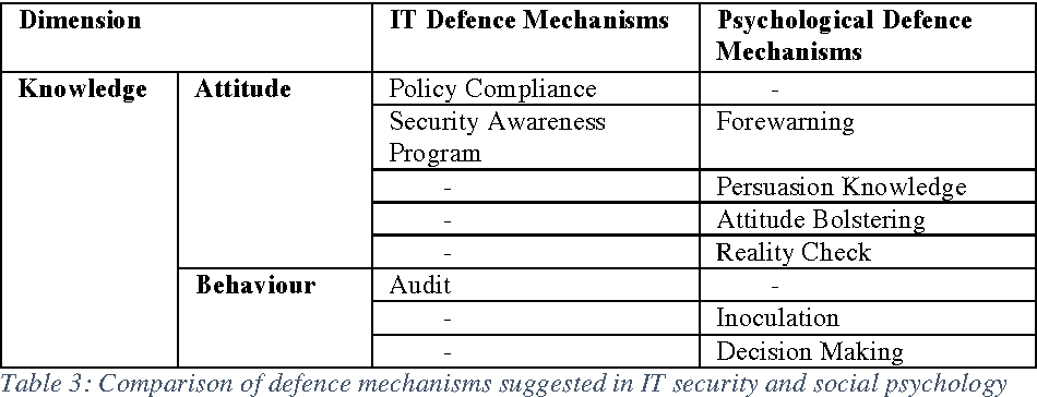 Table 3 From A Systematic Gap Analysis Of Social Engineering