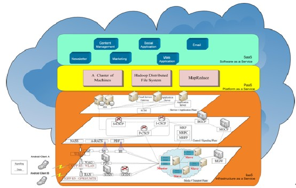 Fig. 2. Proposed IMS Cloud System Architecture