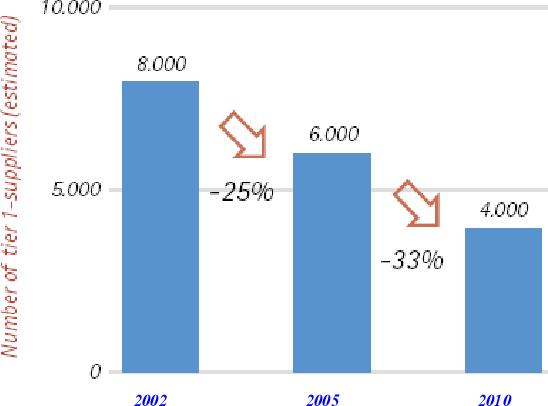 PDF] Automotive component product development enhancement