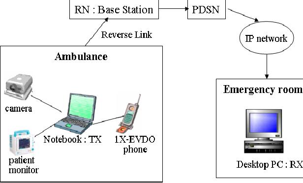 Pdf Prototype Design Of Mobile Emergency Telemedicine System Semantic Scholar