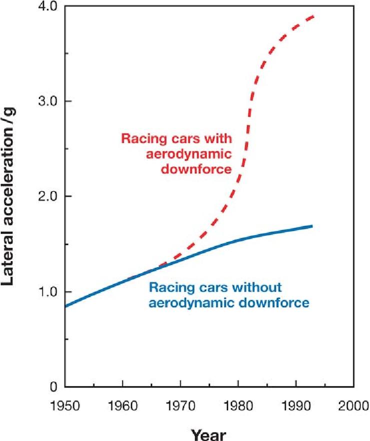 PDF] AERODYNAMICS OF RACE CARS - Semantic Scholar