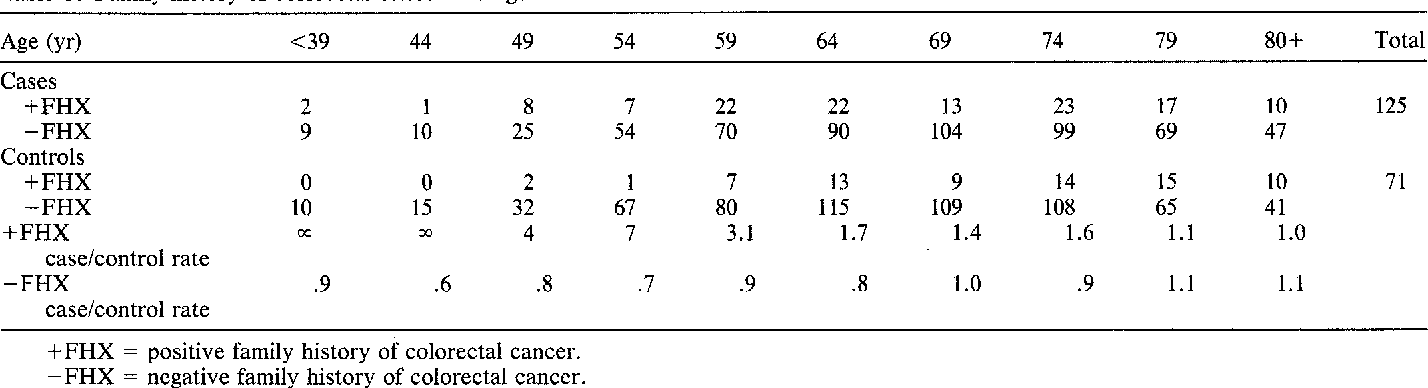 The Role Of Heredity In The Etiology Of Large Bowel Cancer Data From The Melbourne Colorectal Cancer Study Semantic Scholar