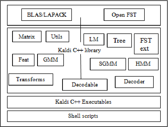 Figure 1 from Creating language and acoustic models using