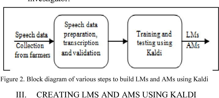 Figure 2 from Creating language and acoustic models using
