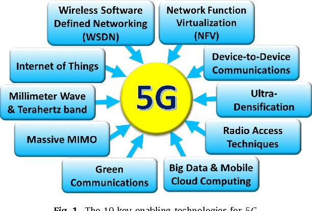 5G roadmap: 10 key enabling technologies - Semantic Scholar
