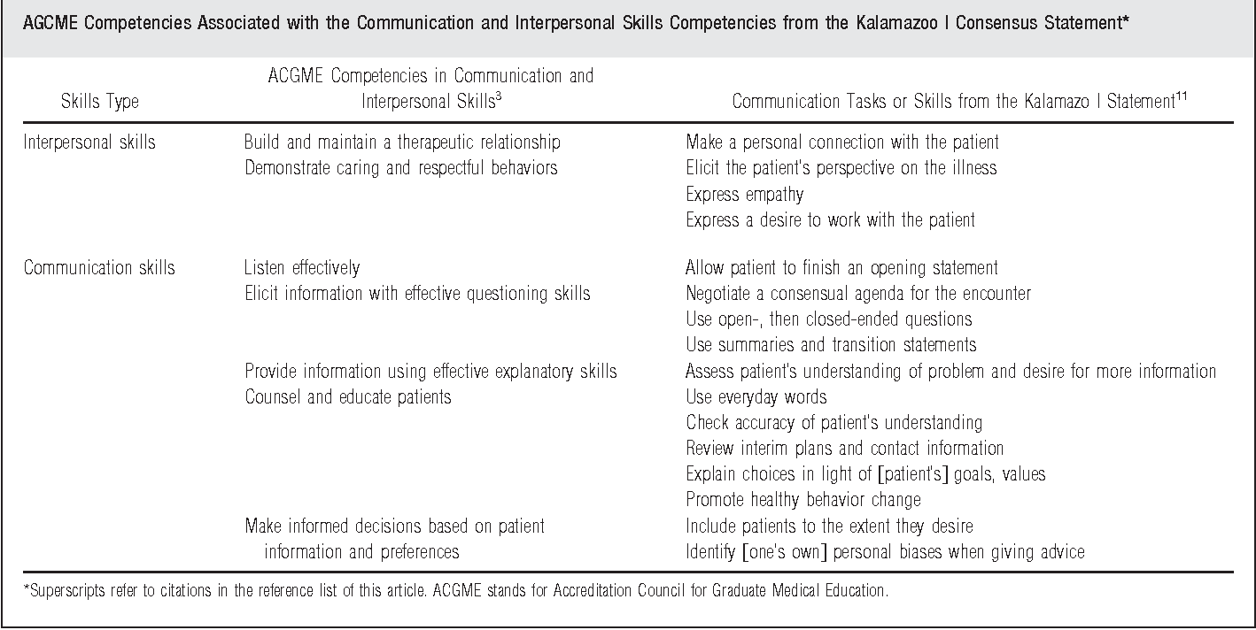 PDF] Assessing competence in communication and interpersonal