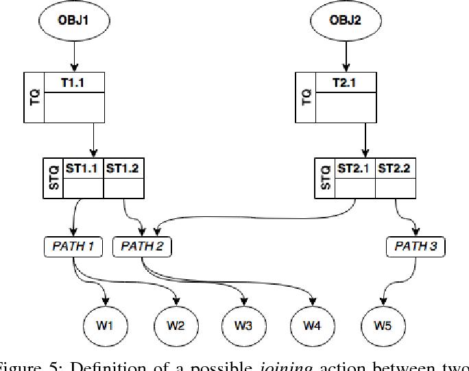 Task modeling for task-oriented robot programming   Semantic Scholar