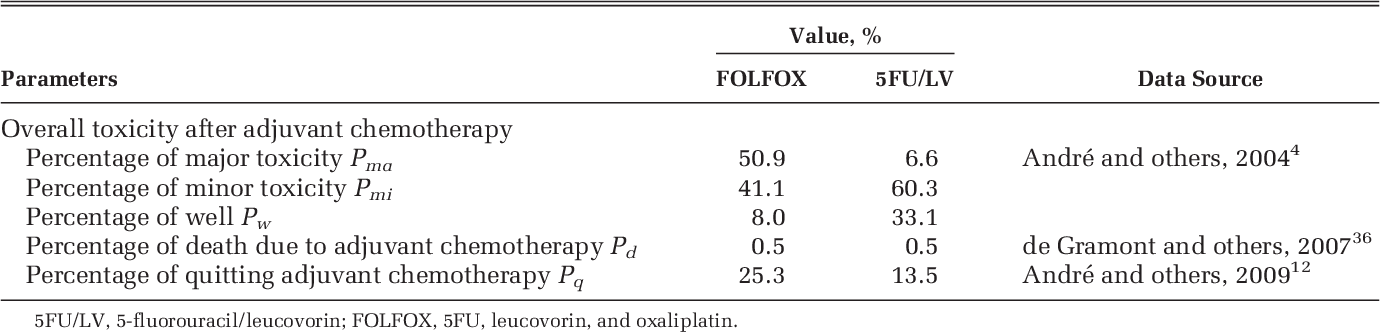 Pdf Cost Effectiveness Of Adjuvant Folfox And 5fu Lv Chemotherapy For Patients With Stage Ii Colon Cancer Semantic Scholar