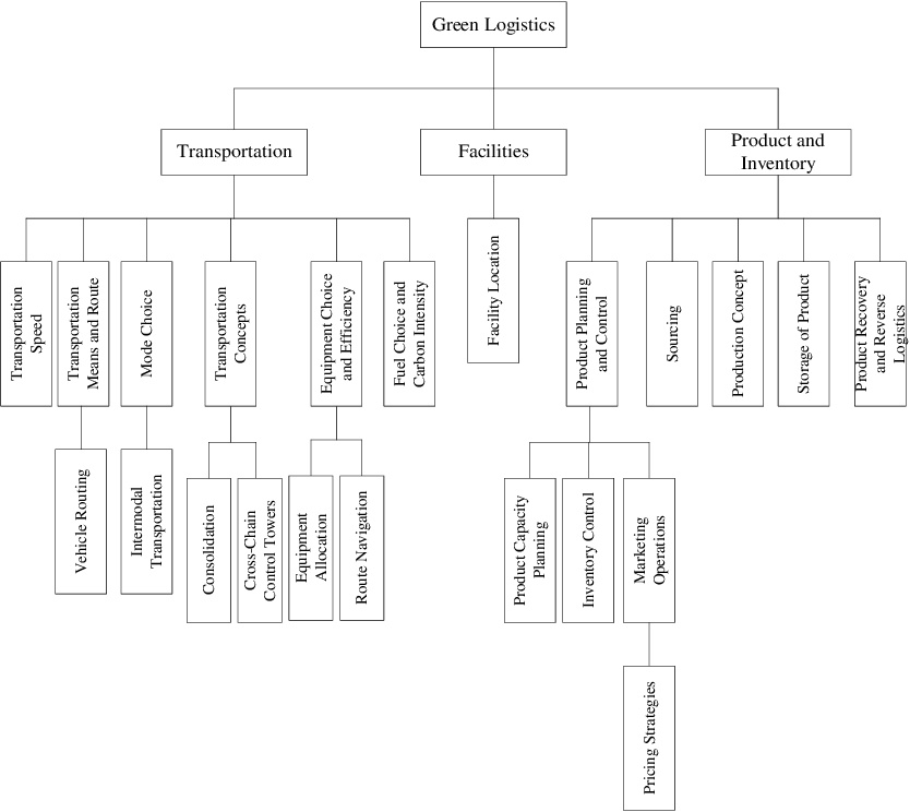 PDF] Green logistic network design : intermodal
