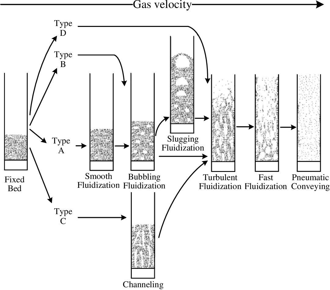 Investigations on Drying and Tribocharging Behaviour of ...