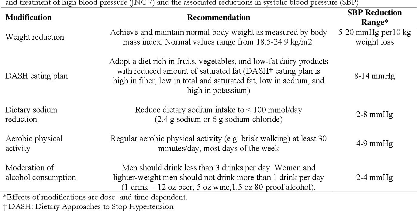 [PDF] Lifestyle modification and hypertension prevention..