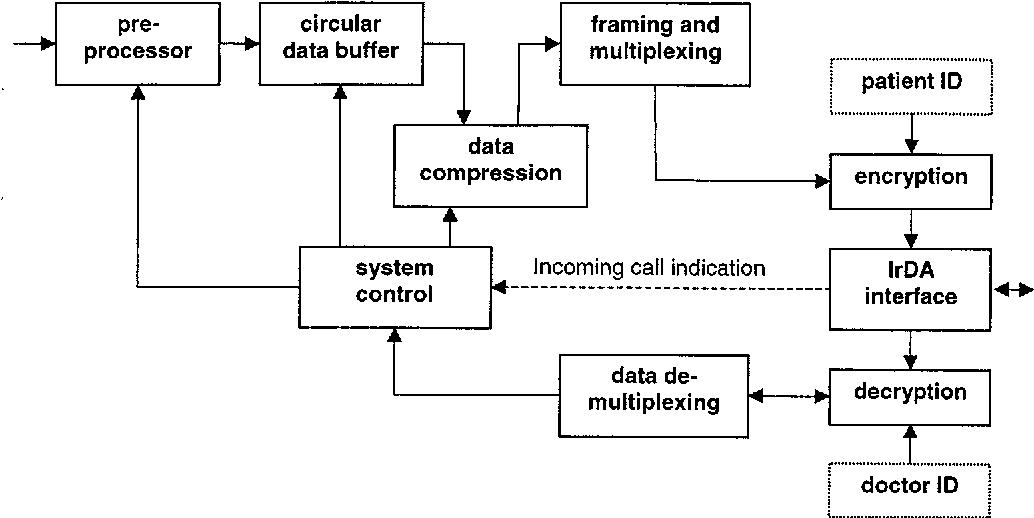 Pdf Design Of A Telemedicine System Using A Mobile Telephone Semantic Scholar