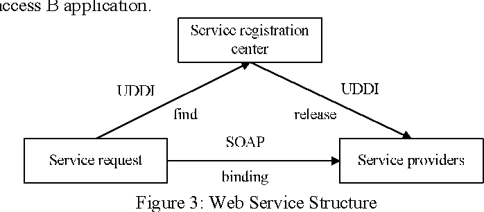 PDF] The Design and Implementation of Single Sign-on Based