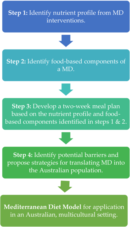 PDF] A Mediterranean Diet Model in Australia: Strategies for