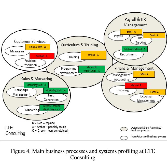 PDF] E-business adoption in Nigerian Small Business Enterprises ...