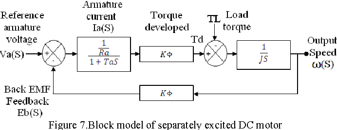 Figure 7 from Modern speed control of separately excited DC