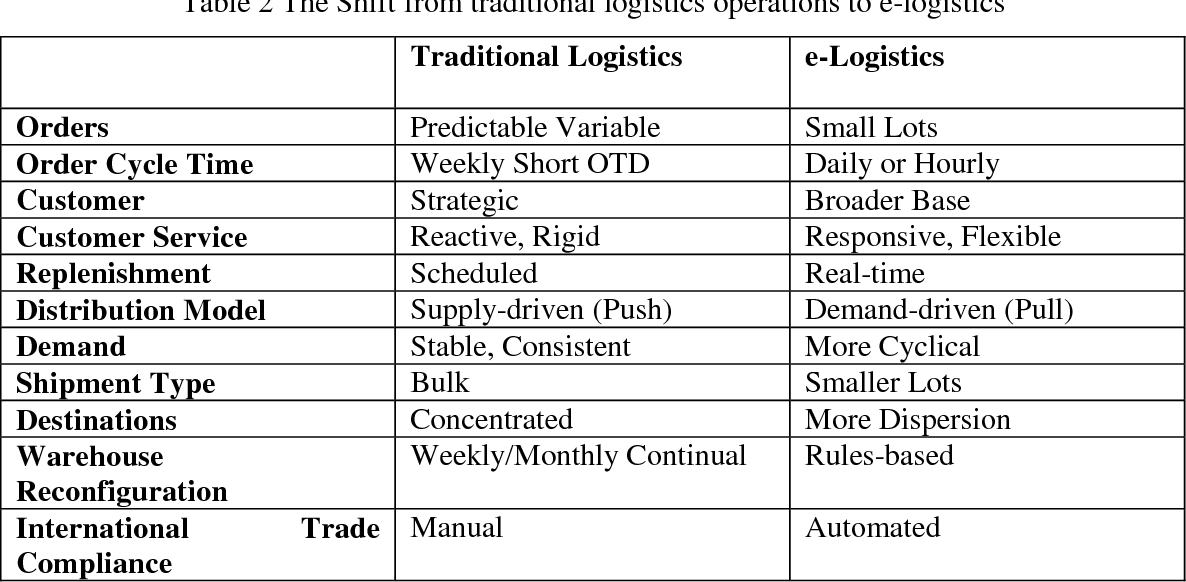 Difference between traditional logistics and e logistics