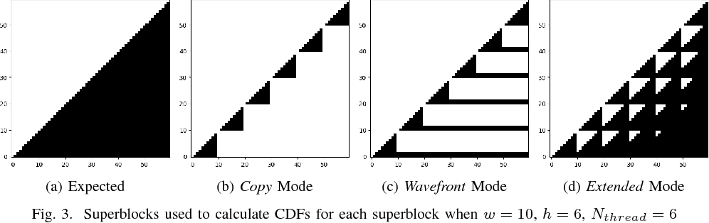 Wavefront Parallel Processing for AV1 Encoder - Semantic Scholar