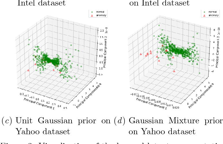 Figure 3 from Multidimensional Time Series Anomaly Detection